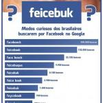 Faceboock, Feicebook… Os brasileiros pesquisando o Facebook no Google